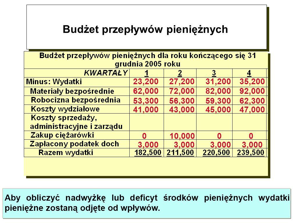 Budżet przepływów pieniężnych 23,200 27,200 31,200 35,200 62,000 72,000 82,000 92,000 53,300 56,300 59,300 62,300 41,000 43,000 45,000 47,000 0 10,000 0 0 3,000 3,000 3,000 3,000 Aby obliczyć nadwyżkę lub deficyt środków pieniężnych wydatki pieniężne zostaną odjęte od wpływów.