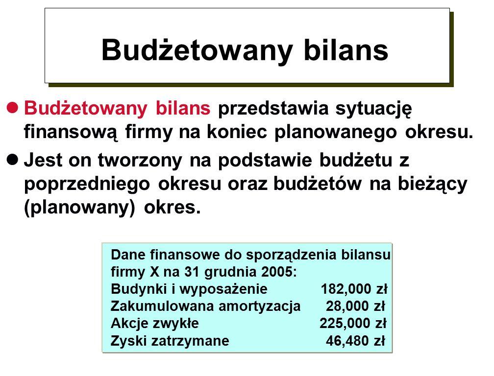 Budżetowany bilans Budżetowany bilans przedstawia sytuację finansową firmy na koniec planowanego okresu.