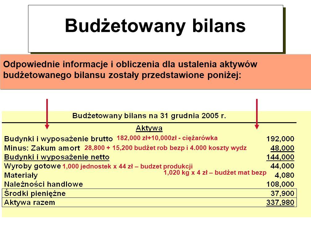 Budżetowany bilans Odpowiednie informacje i obliczenia dla ustalenia aktywów budżetowanego bilansu zostały przedstawione poniżej: 182,000 zł+10,000zł - ciężarówka 1,000 jednostek x 44 zł – budzet produkcji 1,020 kg x 4 zł – budżet mat bezp 28,800 + 15,200 budżet rob bezp i 4.000 koszty wydz