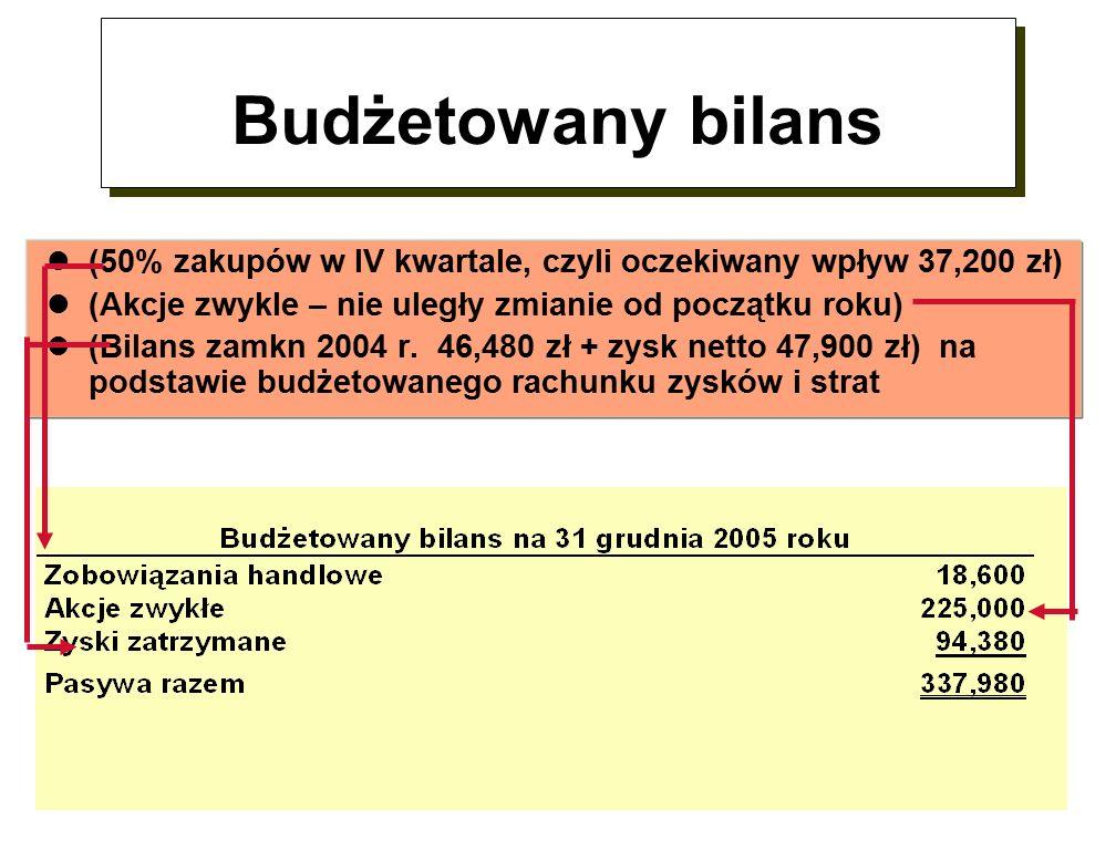 Budżetowany bilans (50% zakupów w IV kwartale, czyli oczekiwany wpływ 37,200 zł) (Akcje zwykle – nie uległy zmianie od początku roku) (Bilans zamkn 2004 r.