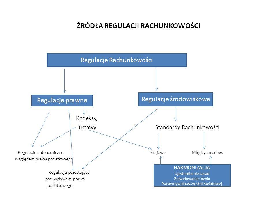 ŹRÓDŁA REGULACJI RACHUNKOWOŚCI Kodeksy, ustawy Standardy Rachunkowości Regulacje autonomiczne Krajowe Międzynarodowe Względem prawa podatkowego Regulacje pozostające pod wpływem prawa podatkowego Regulacje Rachunkowości Regulacje prawne Regulacje środowiskowe HARMONIZACJA Ujednolicenie zasad Zniwelowanie różnic Porównywalność w skali światowej
