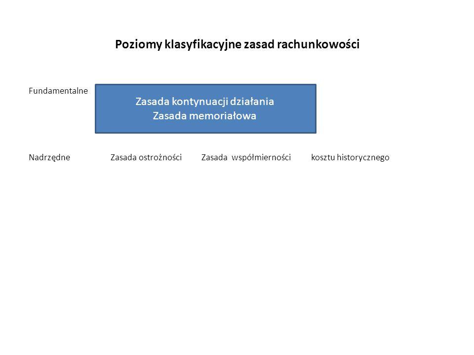 Poziomy klasyfikacyjne zasad rachunkowości Fundamentalne Nadrzędne Zasada ostrożności Zasada współmierności kosztu historycznego Zasada kontynuacji działania Zasada memoriałowa
