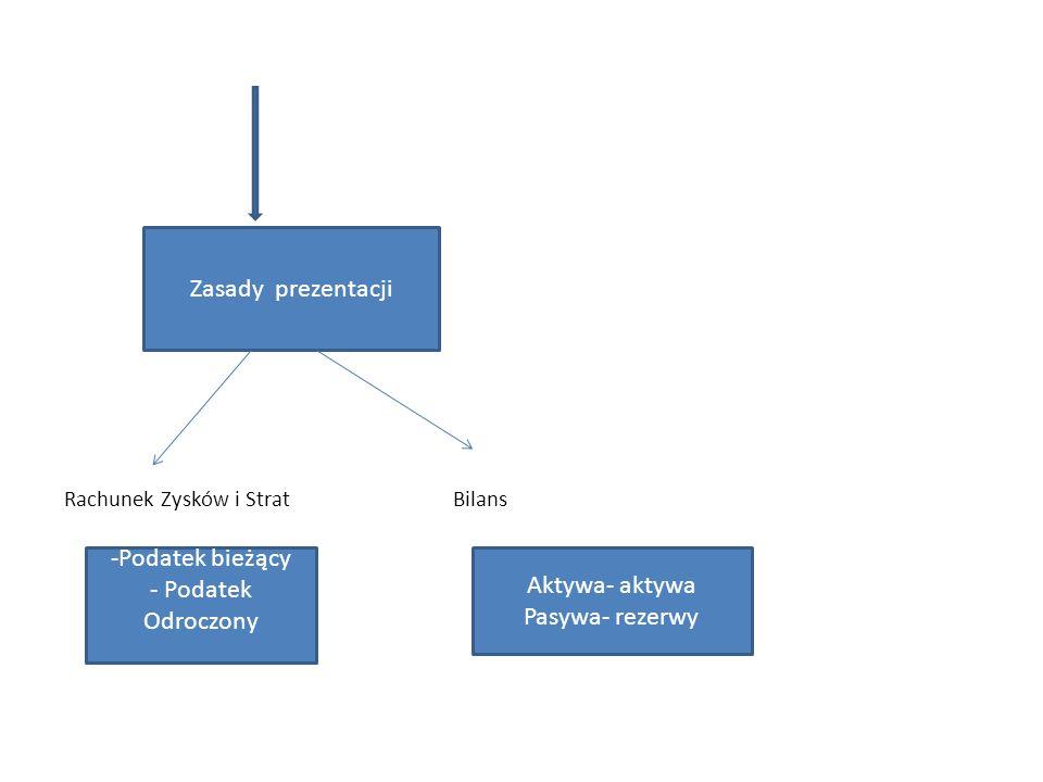 Rachunek Zysków i Strat Bilans Zasady prezentacji -Podatek bieżący - Podatek Odroczony Aktywa- aktywa Pasywa- rezerwy