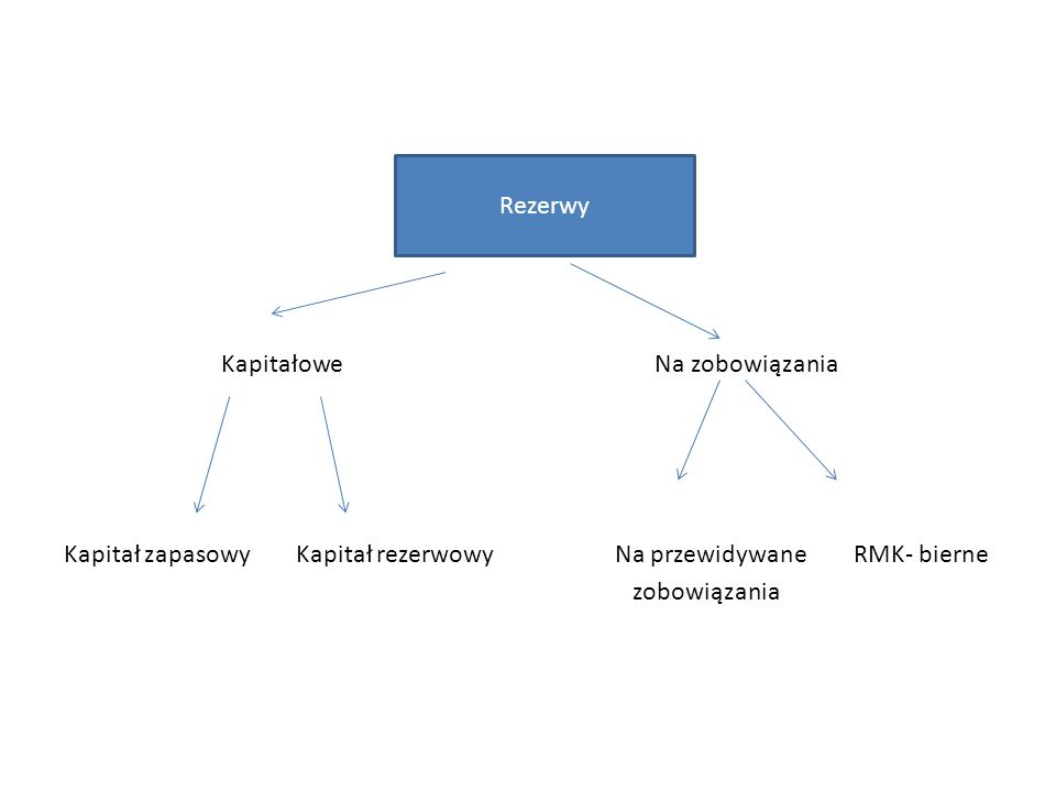 Kapitałowe Na zobowiązania Kapitał zapasowy Kapitał rezerwowy Na przewidywane RMK- bierne zobowiązania Rezerwy