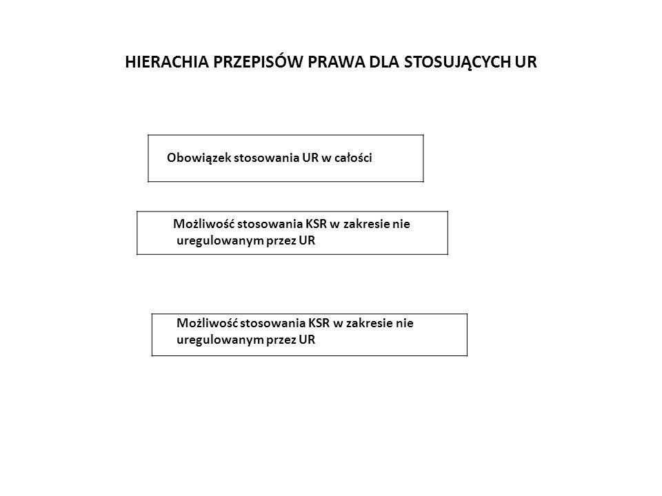 Powiązania jednostek Podmiot dominujący Podmioty nadrzędne Wspólnik Znaczący inwestor Podmioty zależny Podmioty podporządkowane Podmioty współzależne Podmioty stowarzyszone