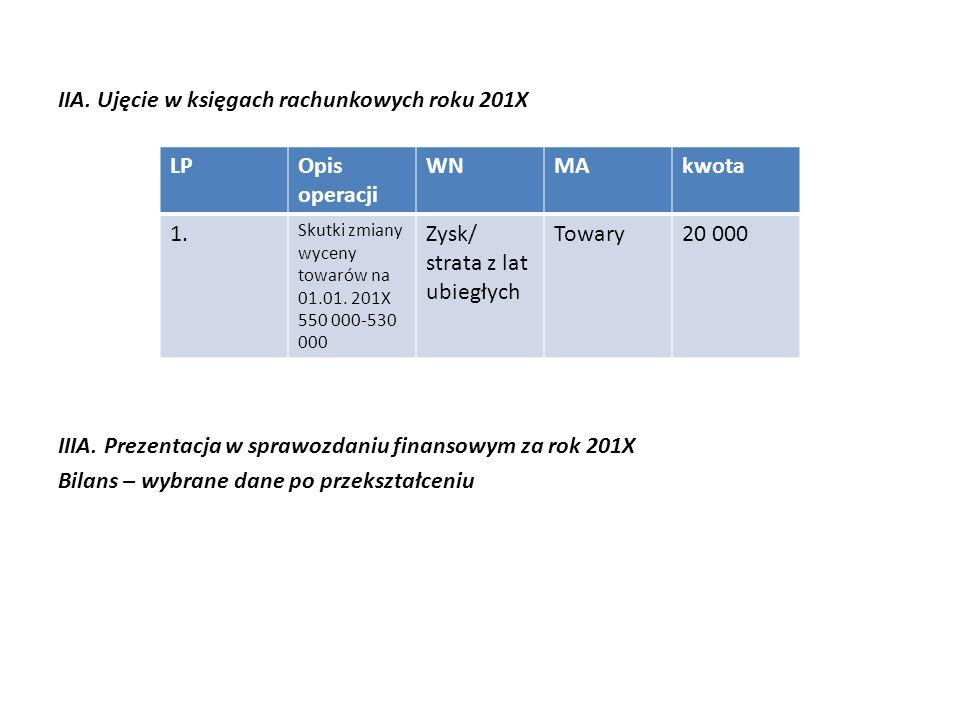 IIA. Ujęcie w księgach rachunkowych roku 201X IIIA.