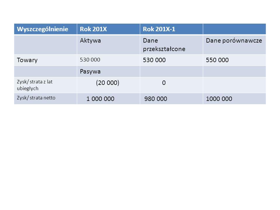 WyszczególnienieRok 201XRok 201X-1 AktywaDane przekształcone Dane porównawcze Towary 530 000 550 000 Pasywa Zysk/ strata z lat ubiegłych (20 000) 0 Zysk/ strata netto 1 000 000 980 0001000 000