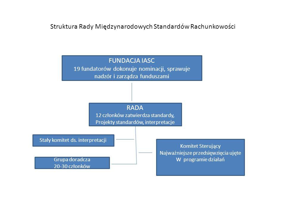 Struktura Rady Międzynarodowych Standardów Rachunkowości FUNDACJA IASC 19 fundatorów dokonuje nominacji, sprawuje nadzór i zarządza funduszami RADA 12 członków zatwierdza standardy, Projekty standardów, interpretacje Stały komitet ds.