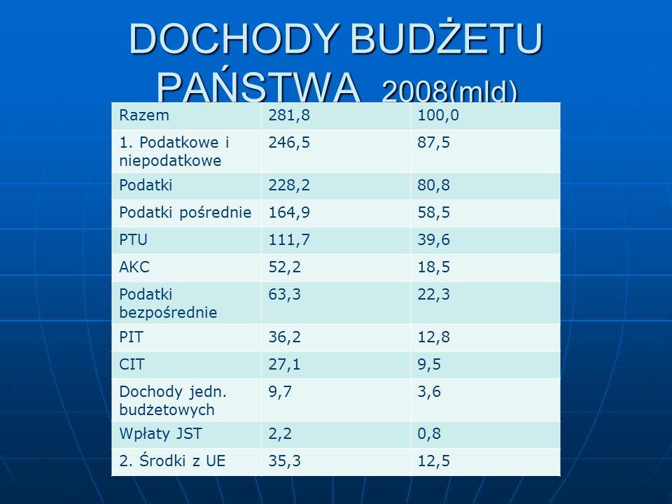 DOCHODY BUDŻETU PAŃSTWA 2008(mld) Razem281,8100,0 1.