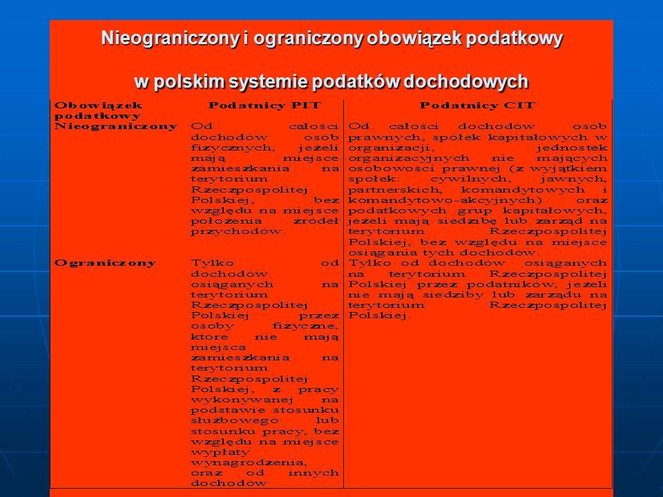 Nieograniczony i ograniczony obowiązek podatkowy w polskim systemie podatków dochodowych