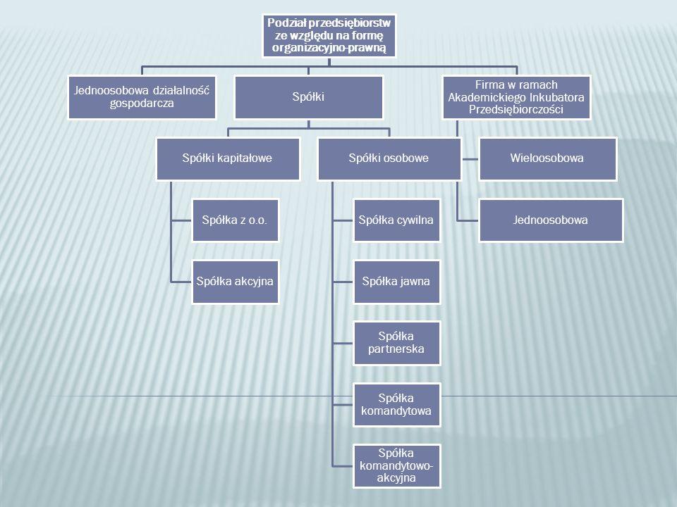 Podział przedsiębiorstw ze względu na formę organizacyjno-prawną Jednoosobowa działalność gospodarcza Spółki Spółki kapitałowe Spółka z o.o.