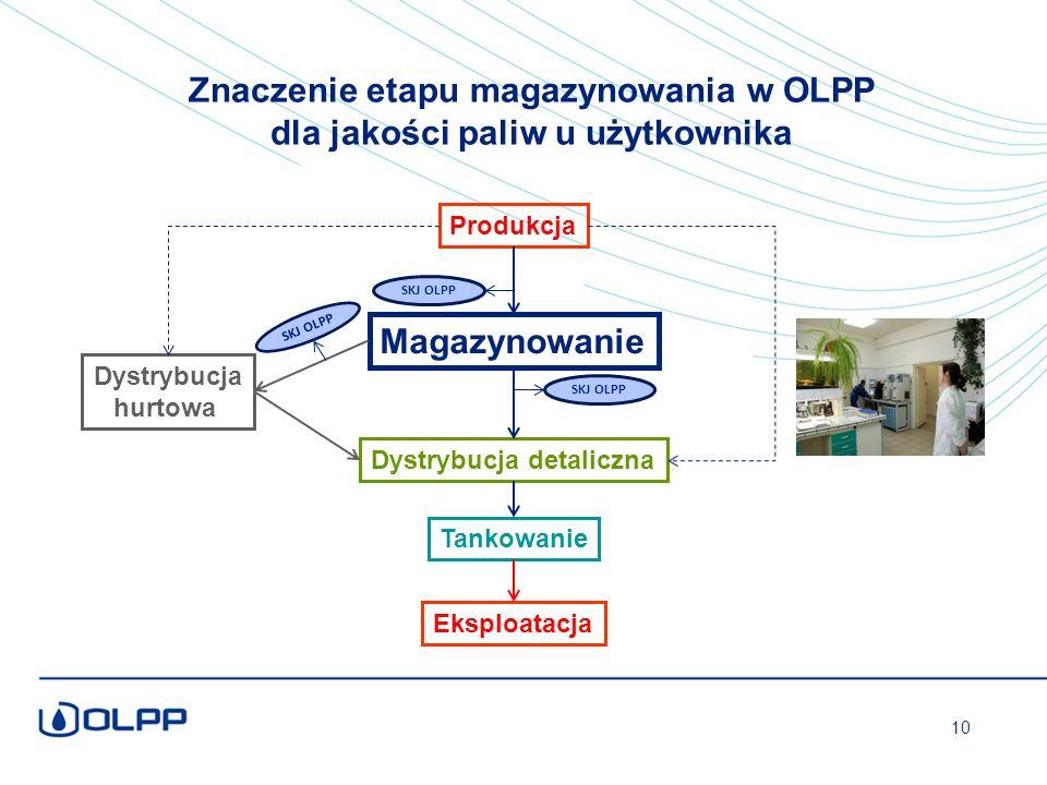 Produkcja Eksploatacja Magazynowanie Dystrybucja hurtowa Dystrybucja detaliczna Tankowanie SKJ OLPP 10 SKJ OLPP Znaczenie etapu magazynowania w OLPP dla jakości paliw u użytkownika