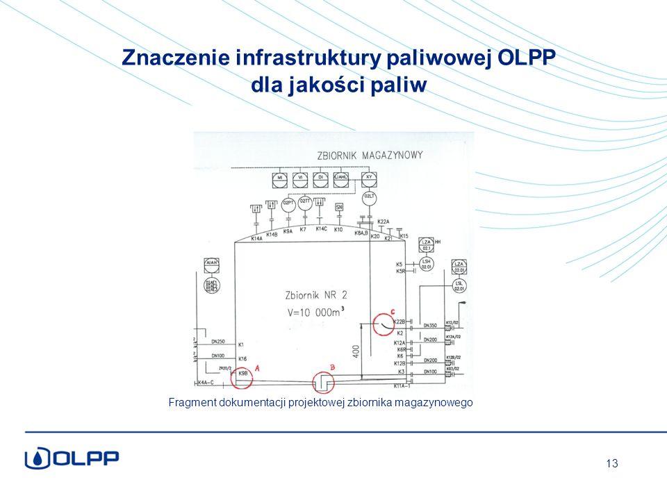 Znaczenie infrastruktury paliwowej OLPP dla jakości paliw Fragment dokumentacji projektowej zbiornika magazynowego 13