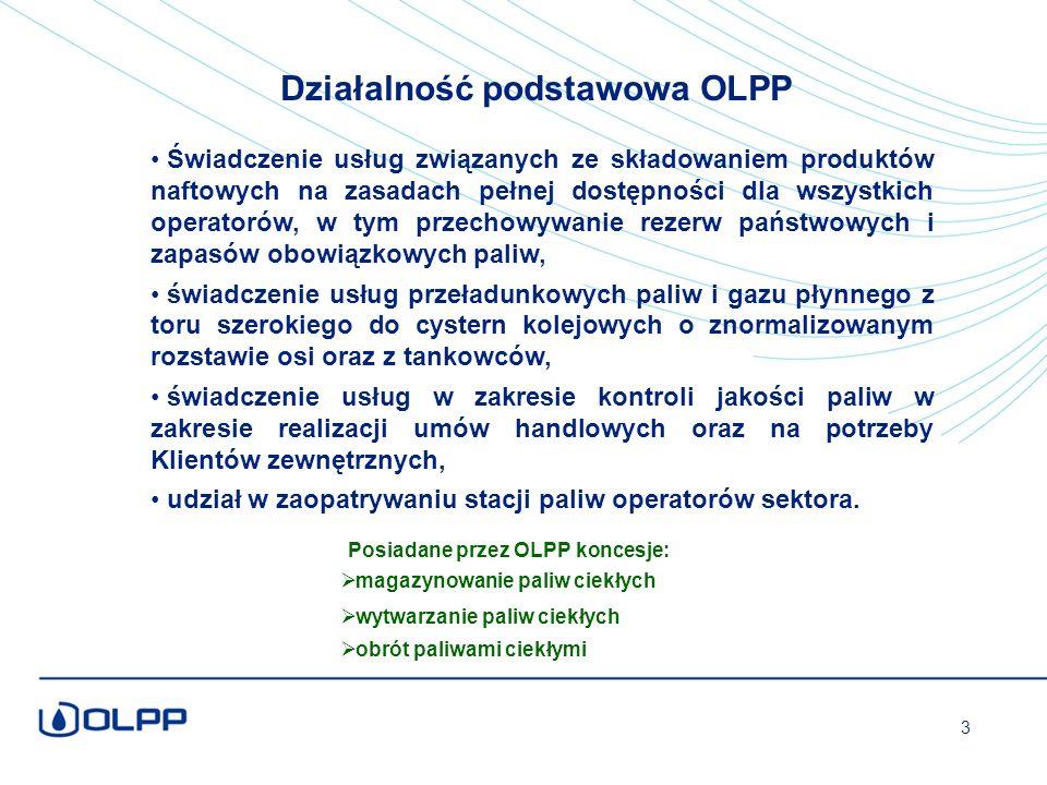 Działalność podstawowa OLPP Posiadane przez OLPP koncesje:  magazynowanie paliw ciekłych  wytwarzanie paliw ciekłych  obrót paliwami ciekłymi Świadczenie usług związanych ze składowaniem produktów naftowych na zasadach pełnej dostępności dla wszystkich operatorów, w tym przechowywanie rezerw państwowych i zapasów obowiązkowych paliw, świadczenie usług przeładunkowych paliw i gazu płynnego z toru szerokiego do cystern kolejowych o znormalizowanym rozstawie osi oraz z tankowców, świadczenie usług w zakresie kontroli jakości paliw w zakresie realizacji umów handlowych oraz na potrzeby Klientów zewnętrznych, udział w zaopatrywaniu stacji paliw operatorów sektora.