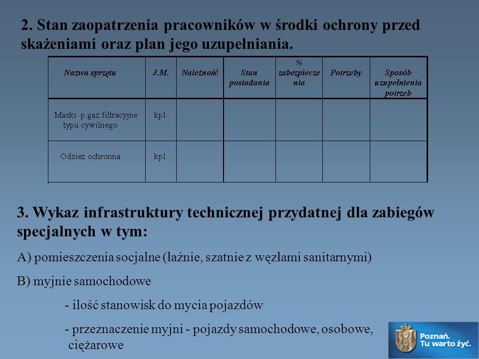 2. Stan zaopatrzenia pracowników w środki ochrony przed skażeniami oraz plan jego uzupełniania. 3. Wykaz infrastruktury technicznej przydatnej dla zab