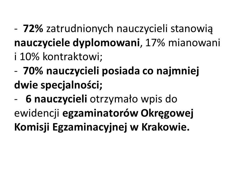 - 72% zatrudnionych nauczycieli stanowią nauczyciele dyplomowani, 17% mianowani i 10% kontraktowi; - 70% nauczycieli posiada co najmniej dwie specjalności; - 6 nauczycieli otrzymało wpis do ewidencji egzaminatorów Okręgowej Komisji Egzaminacyjnej w Krakowie.