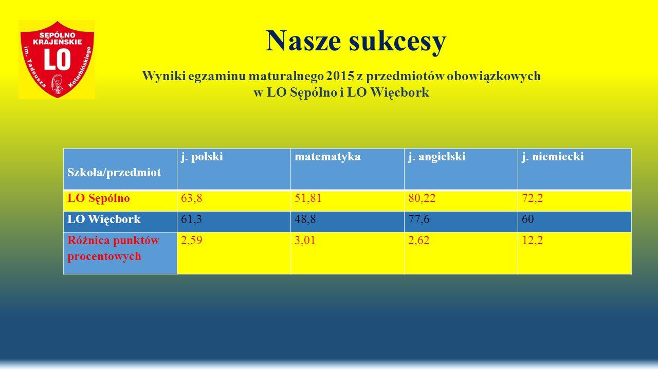 Nasze sukcesy Szkoła/przedmiot j. polskimatematykaj. angielskij. niemiecki LO Sępólno63,851,8180,2272,2 LO Więcbork61,348,877,660 Różnica punktów proc