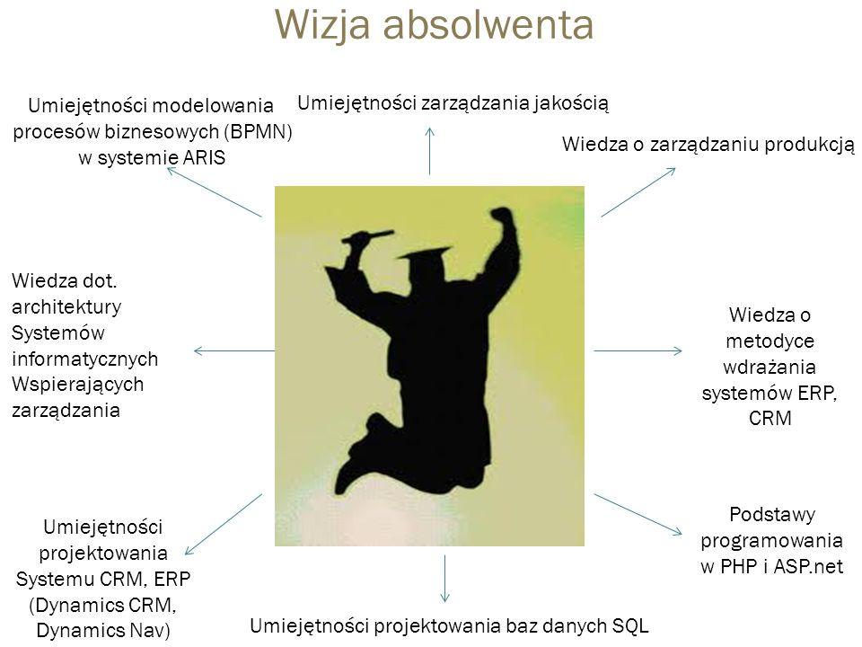 Wizja absolwenta Wiedza o zarządzaniu produkcją Umiejętności zarządzania jakością Umiejętności projektowania baz danych SQL Wiedza o metodyce wdrażania systemów ERP, CRM Podstawy programowania w PHP i ASP.net Umiejętności projektowania Systemu CRM, ERP (Dynamics CRM, Dynamics Nav) Umiejętności modelowania procesów biznesowych (BPMN) w systemie ARIS Wiedza dot.