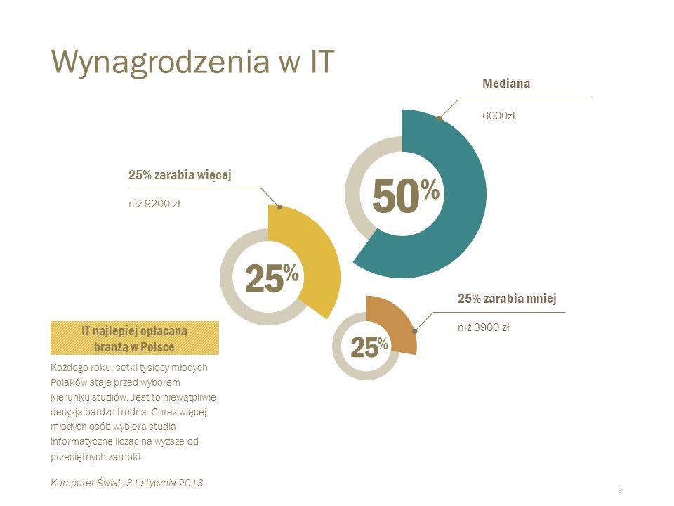 5 Wynagrodzenia w IT  Każdego roku, setki tysięcy młodych Polaków staje przed wyborem kierunku studiów.