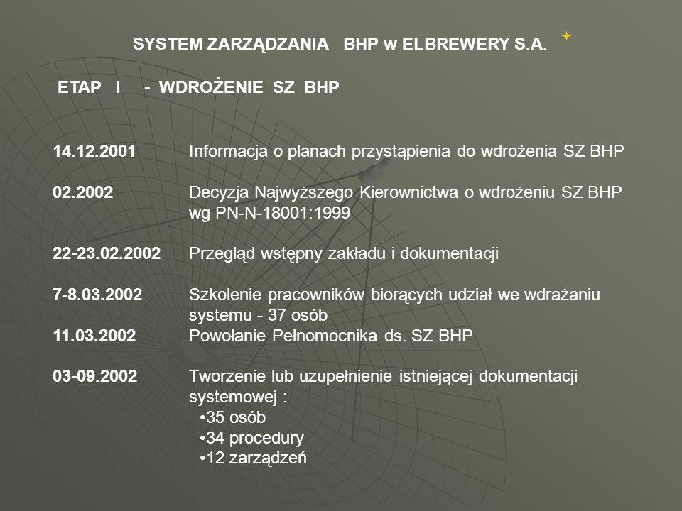SYSTEM ZARZĄDZANIA BHP w ELBREWERY S.A.