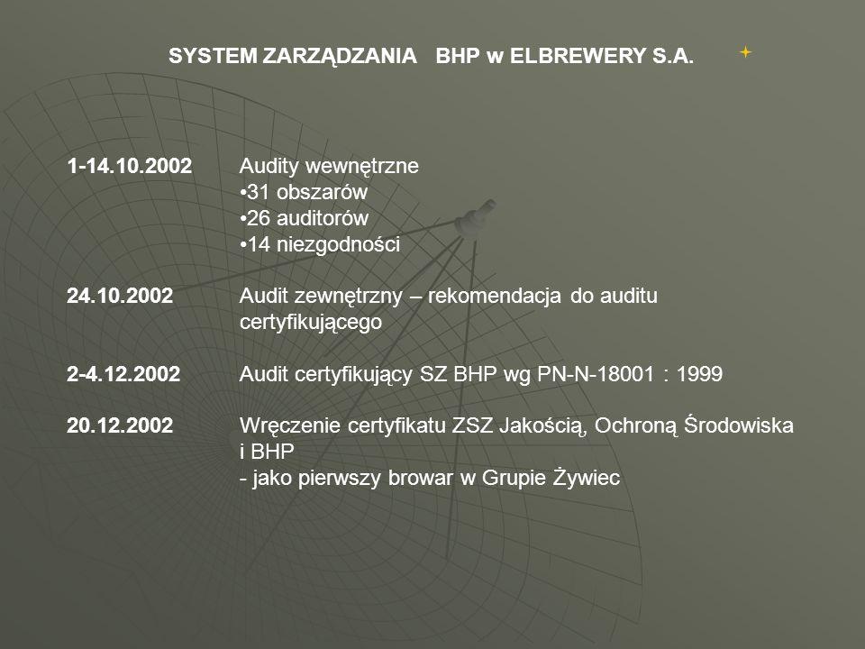 1-14.10.2002Audity wewnętrzne 31 obszarów 26 auditorów 14 niezgodności 24.10.2002Audit zewnętrzny – rekomendacja do auditu certyfikującego 2-4.12.2002Audit certyfikujący SZ BHP wg PN-N-18001 : 1999 20.12.2002Wręczenie certyfikatu ZSZ Jakością, Ochroną Środowiska i BHP - jako pierwszy browar w Grupie Żywiec SYSTEM ZARZĄDZANIA BHP w ELBREWERY S.A.