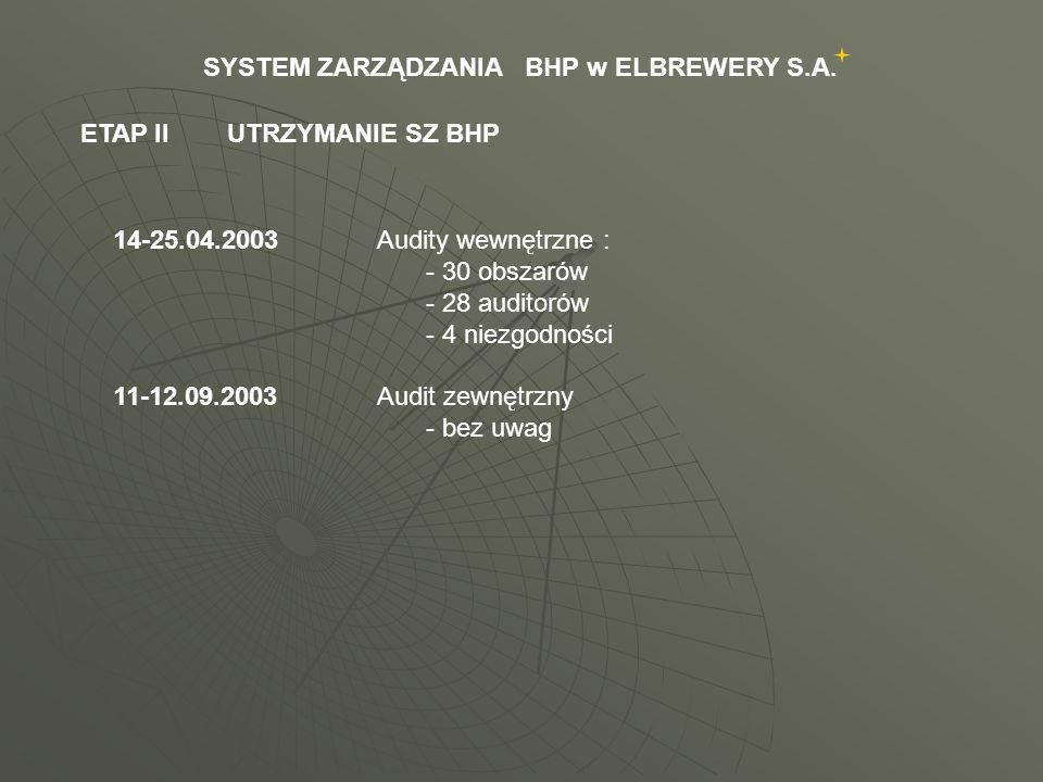 20.05.2004Szkolenie auditorów wewnętrznych i osób odpowiedzialnych za obszary auditowane oraz tworzących dokumentację systemową / 53 osoby / wg : PN-N-18001 : 2004 OHSAS 18001 05-06.20041.