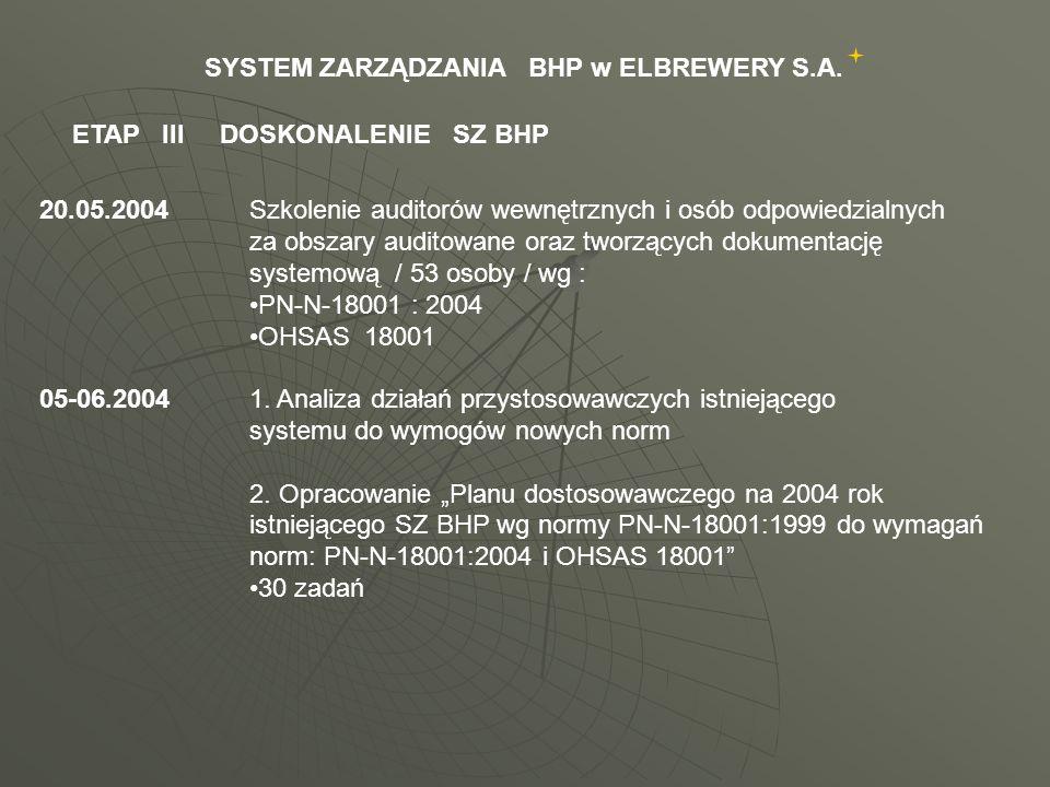 06-08.2004Aktualizacja istniejącej dokumentacji systemowej zgodnie z planem dostosowawczym :zrealizowano 22 zadania do realizacji w terminie 31.12.2004 pozostało 8 zadań 23.08-4.09.2004 Audity wewnętrzne : 23 obszary 25 auditorów 2 niezgodności 16-17.09.2004Audit zewnętrzny / bez uwag / :kontrolny wg PN-N-8001:2004certyfikujący wg OHSAS 18001 ETAP III DOSKONALENIE SZ BHP SYSTEM ZARZĄDZANIA BHP w ELBREWERY S.A.