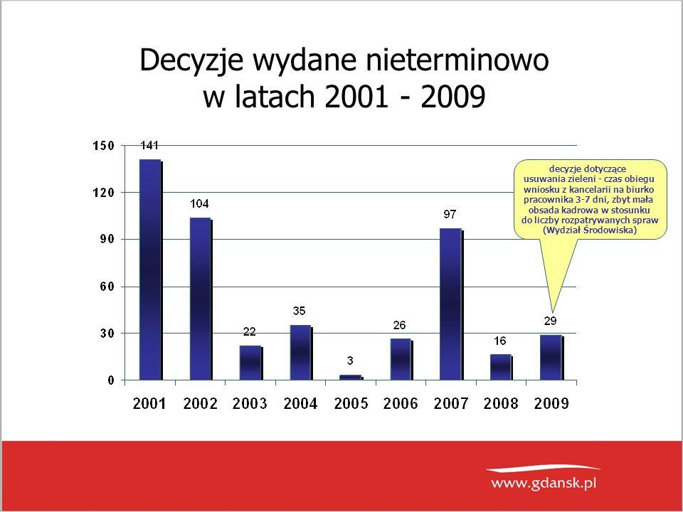 Decyzje wydane nieterminowo w latach 2001 - 2009 decyzje dotyczące usuwania zieleni - czas obiegu wniosku z kancelarii na biurko pracownika 3-7 dni, zbyt mała obsada kadrowa w stosunku do liczby rozpatrywanych spraw (Wydział Środowiska)