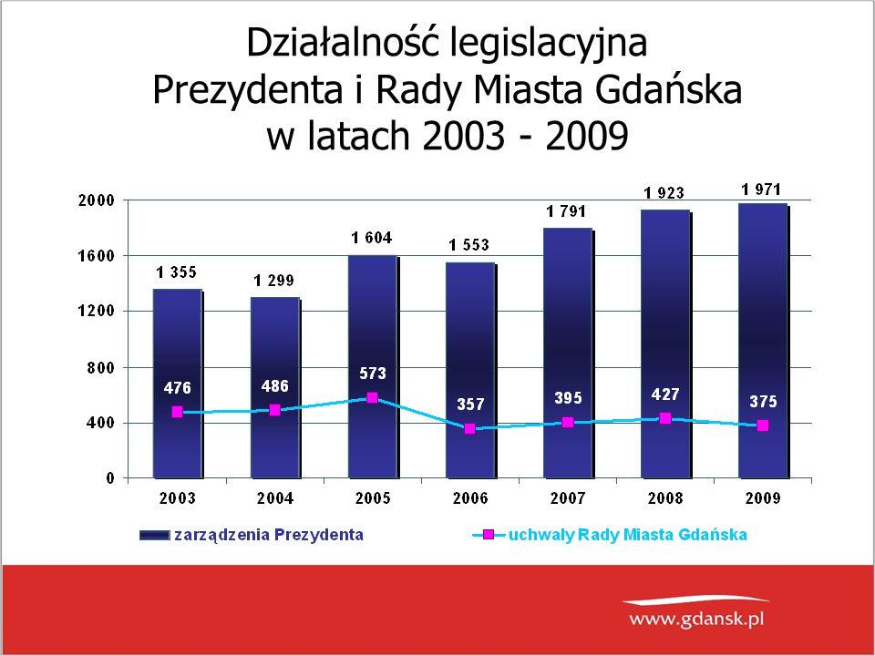 Działalność legislacyjna Prezydenta i Rady Miasta Gdańska w latach 2003 - 2009