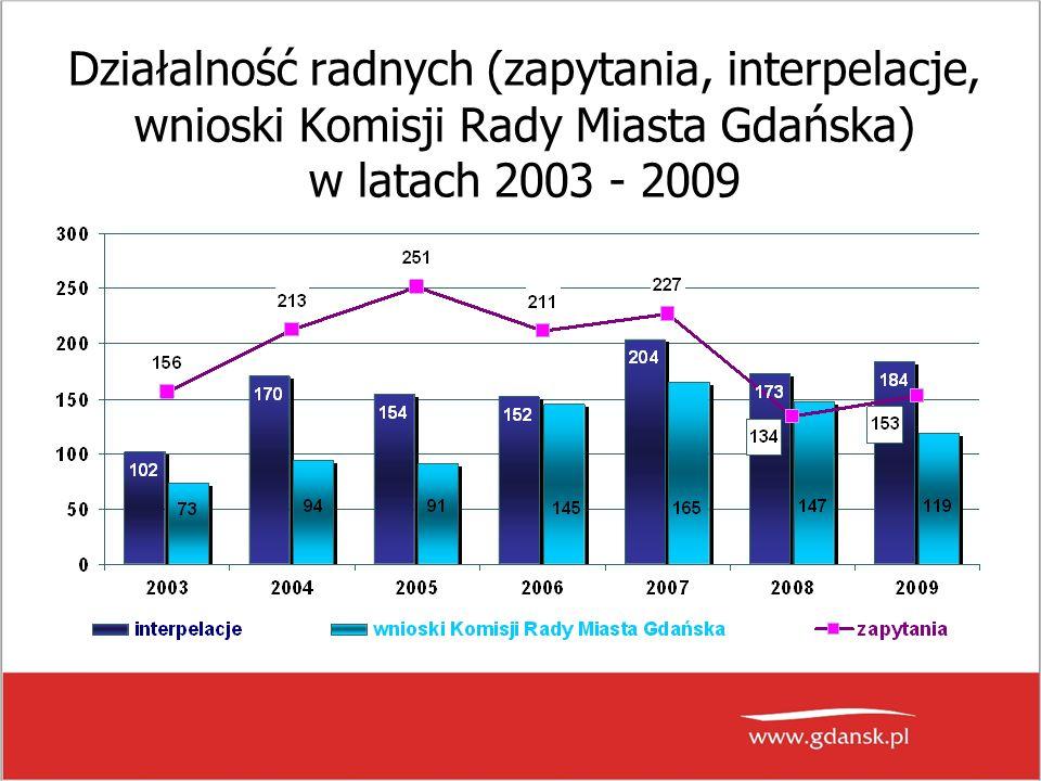 Działalność radnych (zapytania, interpelacje, wnioski Komisji Rady Miasta Gdańska) w latach 2003 - 2009