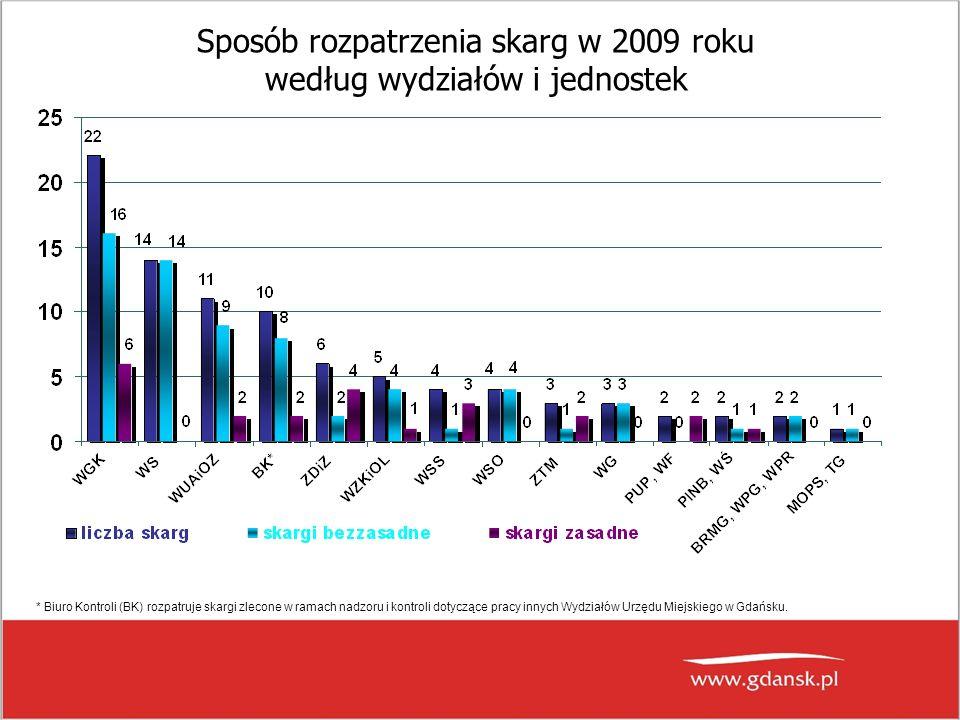 Sposób rozpatrzenia skarg w 2009 roku według wydziałów i jednostek * Biuro Kontroli (BK) rozpatruje skargi zlecone w ramach nadzoru i kontroli dotyczące pracy innych Wydziałów Urzędu Miejskiego w Gdańsku.