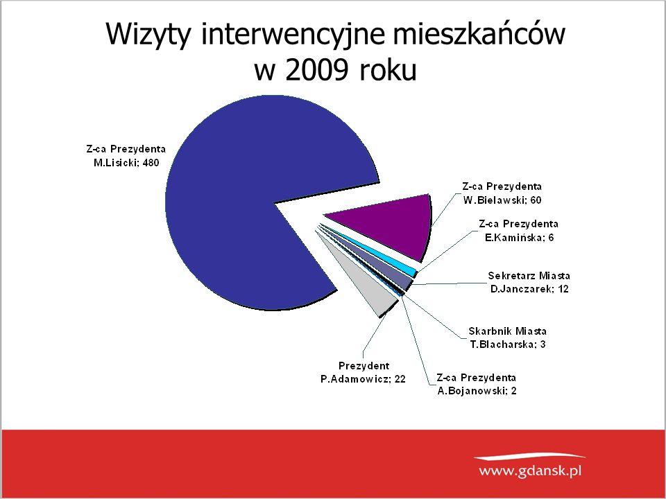 Wizyty interwencyjne mieszkańców w 2009 roku
