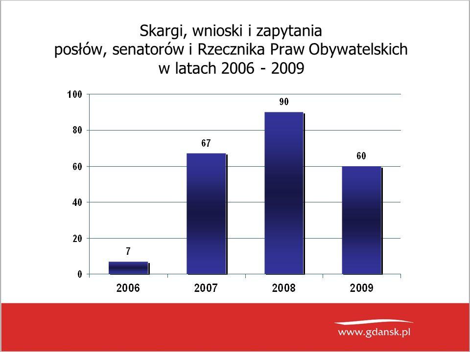 Skargi, wnioski i zapytania posłów, senatorów i Rzecznika Praw Obywatelskich w latach 2006 - 2009