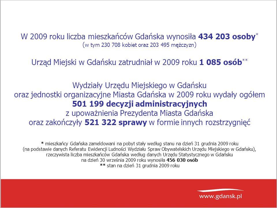 W 2009 roku liczba mieszkańców Gdańska wynosiła 434 203 osoby * ( w tym 230 708 kobiet oraz 203 495 mężczyzn ) Urząd Miejski w Gdańsku zatrudniał w 2009 roku 1 085 osób ** Wydziały Urzędu Miejskiego w Gdańsku oraz jednostki organizacyjne Miasta Gdańska w 2009 roku wydały ogółem 501 199 decyzji administracyjnych z upoważnienia Prezydenta Miasta Gdańska oraz zakończyły 521 322 sprawy w formie innych rozstrzygnięć * mieszkańcy Gdańska zameldowani na pobyt stały według stanu na dzień 31 grudnia 2009 roku (na podstawie danych Referatu Ewidencji Ludności Wydziału Spraw Obywatelskich Urzędu Miejskiego w Gdańsku), rzeczywista liczba mieszkańców Gdańska według danych Urzędu Statystycznego w Gdańsku na dzień 30 września 2009 roku wynosiła 456 030 osób ** stan na dzień 31 grudnia 2009 roku