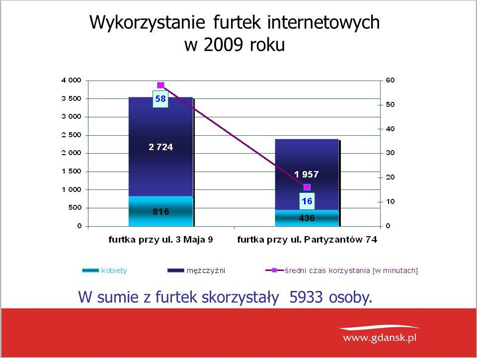 Wykorzystanie furtek internetowych w 2009 roku W sumie z furtek skorzystały 5933 osoby.