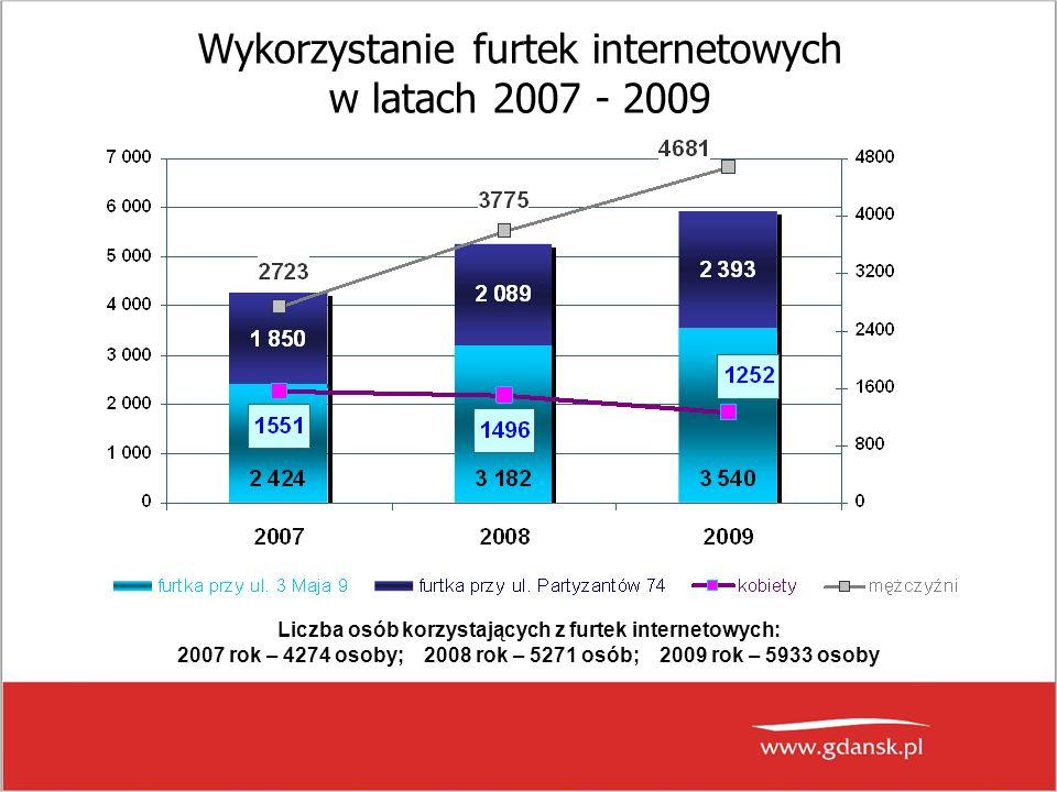 Wykorzystanie furtek internetowych w latach 2007 - 2009 Liczba osób korzystających z furtek internetowych: 2007 rok – 4274 osoby; 2008 rok – 5271 osób; 2009 rok – 5933 osoby