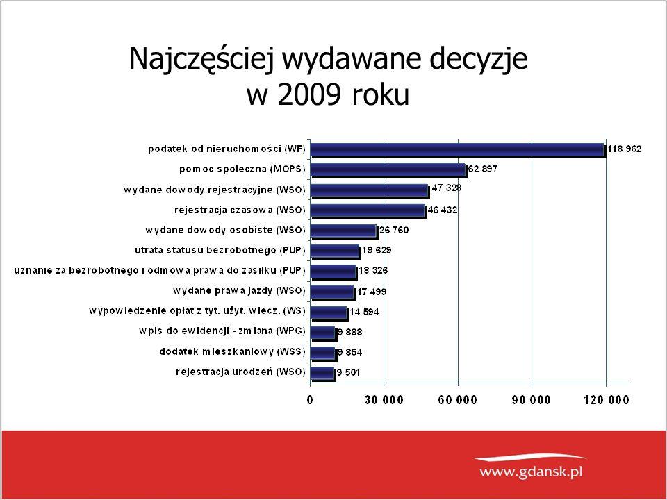 Ocena Urzędu Miejskiego w Gdańsku w ankietach Opinia o nas w latach 2001 - 2009
