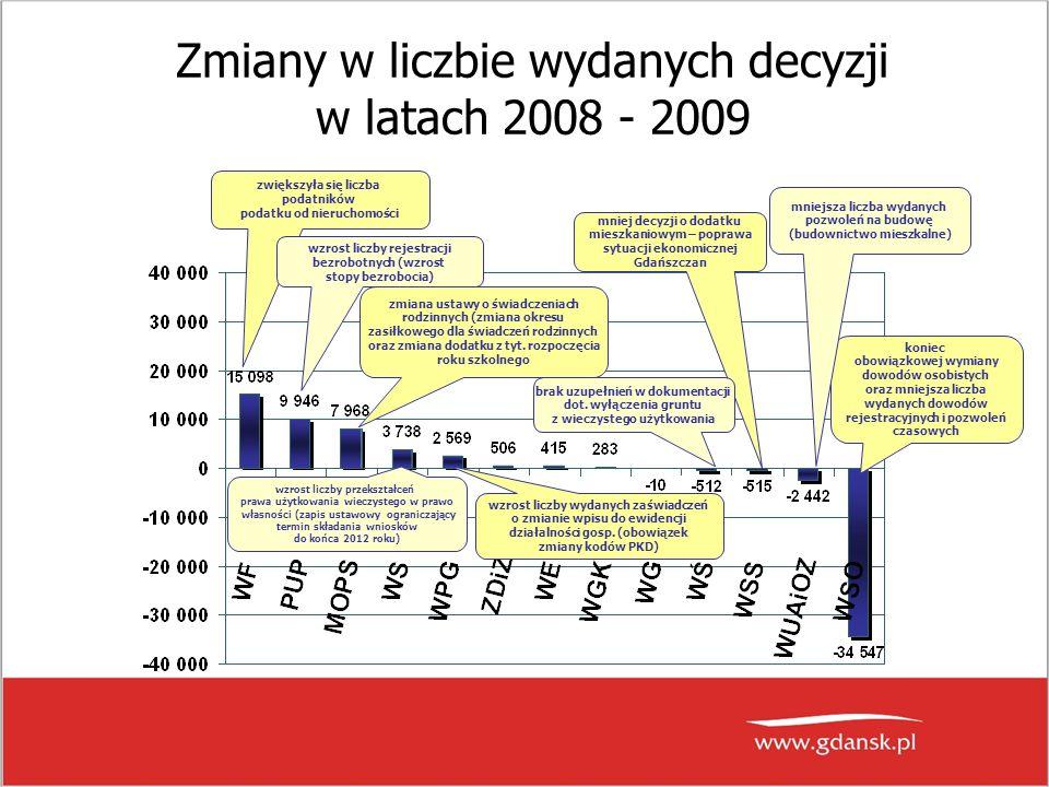 Zmiany w liczbie wydanych decyzji w latach 2008 - 2009 zwiększyła się liczba podatników podatku od nieruchomości koniec obowiązkowej wymiany dowodów osobistych oraz mniejsza liczba wydanych dowodów rejestracyjnych i pozwoleń czasowych mniejsza liczba wydanych pozwoleń na budowę (budownictwo mieszkalne) mniej decyzji o dodatku mieszkaniowym – poprawa sytuacji ekonomicznej Gdańszczan wzrost liczby rejestracji bezrobotnych (wzrost stopy bezrobocia) brak uzupełnień w dokumentacji dot.
