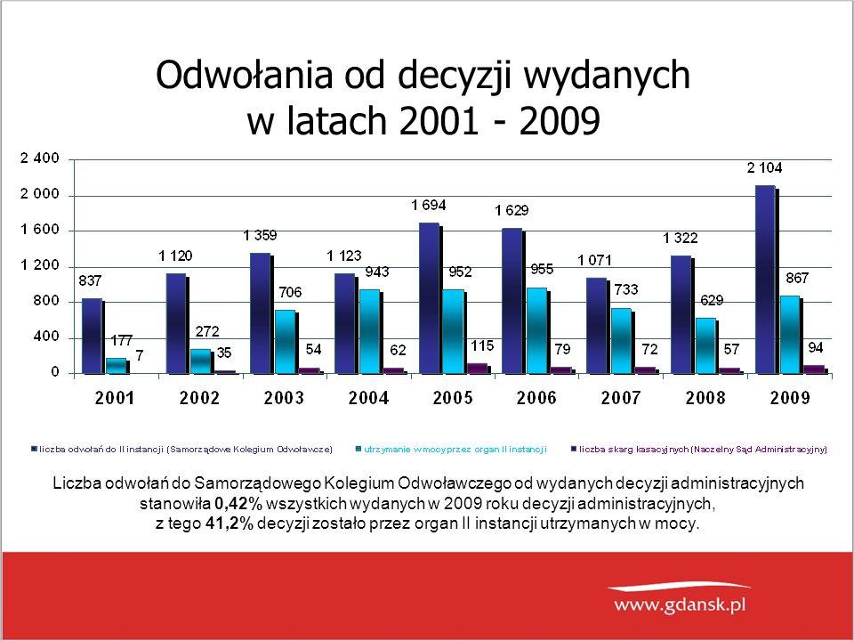 Odwołania od decyzji wydanych w latach 2001 - 2009 Liczba odwołań do Samorządowego Kolegium Odwoławczego od wydanych decyzji administracyjnych stanowiła 0,42% wszystkich wydanych w 2009 roku decyzji administracyjnych, z tego 41,2% decyzji zostało przez organ II instancji utrzymanych w mocy.