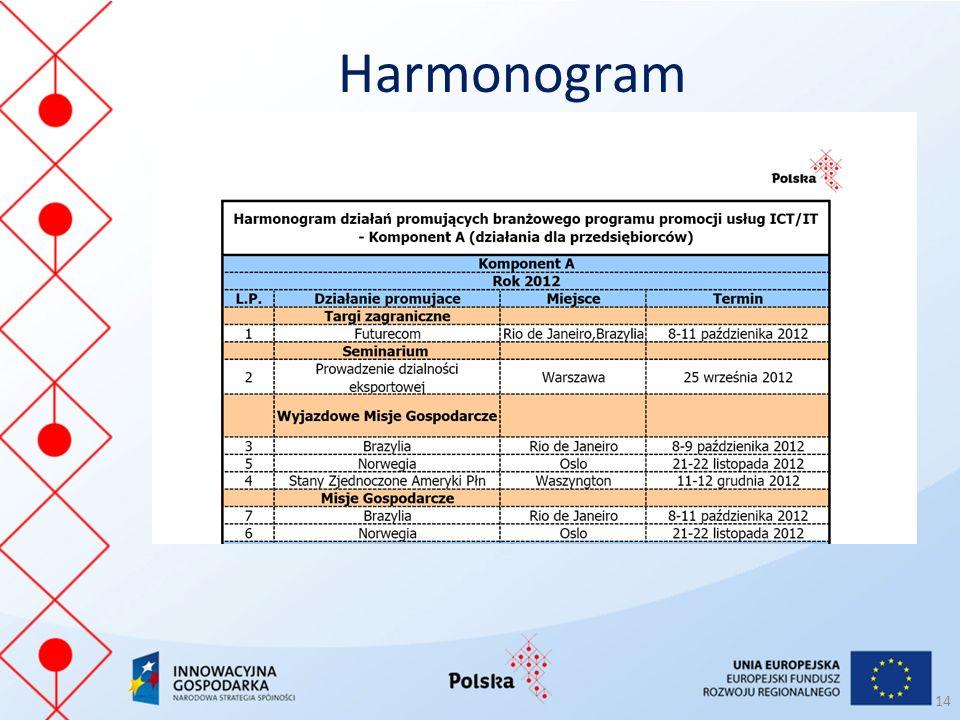 Harmonogram 14