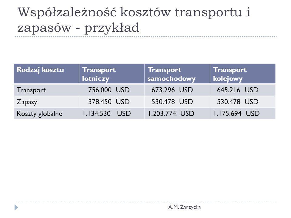 Współzależność kosztów transportu i zapasów - przykład Rodzaj kosztuTransport lotniczy Transport samochodowy Transport kolejowy Transport 756.000 USD