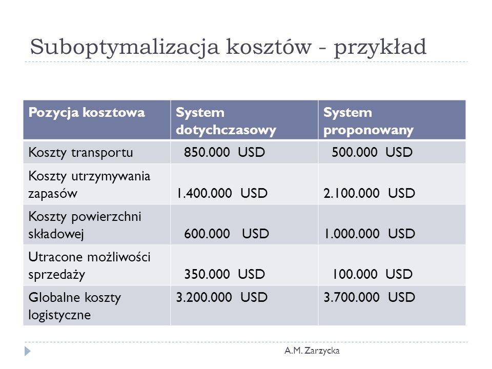 Suboptymalizacja kosztów - przykład Pozycja kosztowaSystem dotychczasowy System proponowany Koszty transportu 850.000 USD 500.000 USD Koszty utrzymywa
