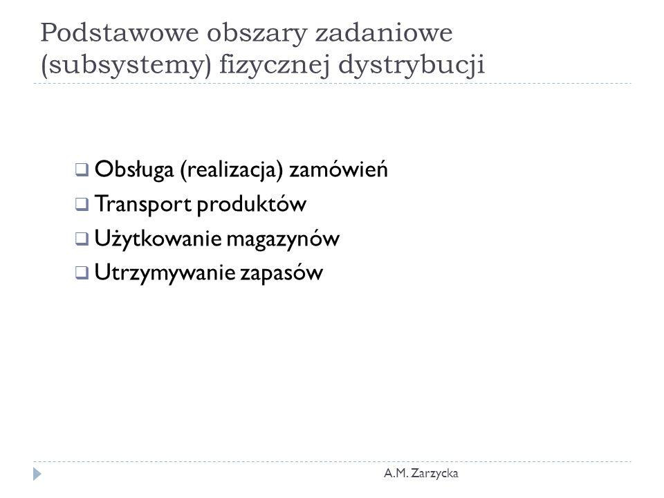 Podstawowe obszary zadaniowe (subsystemy) fizycznej dystrybucji A.M. Zarzycka  Obsługa (realizacja) zamówień  Transport produktów  Użytkowanie maga