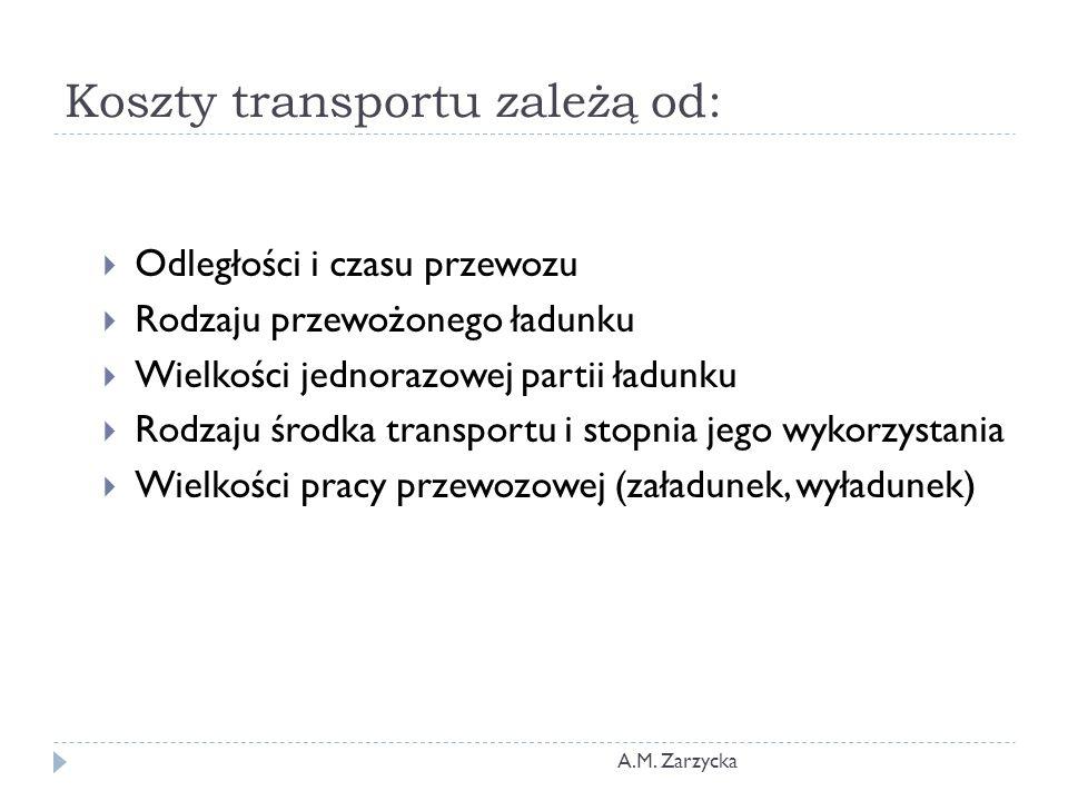 Koszty transportu zależą od: A.M. Zarzycka  Odległości i czasu przewozu  Rodzaju przewożonego ładunku  Wielkości jednorazowej partii ładunku  Rodz