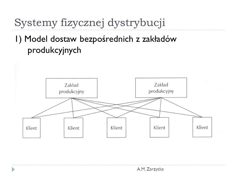 Systemy fizycznej dystrybucji A.M. Zarzycka 1) Model dostaw bezpośrednich z zakładów produkcyjnych