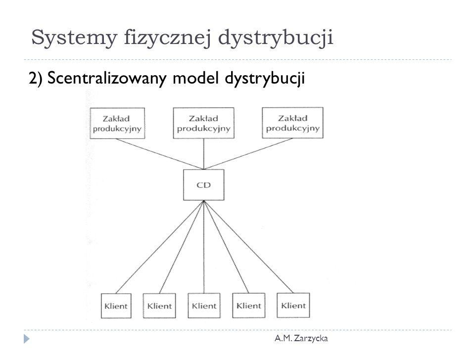 Systemy fizycznej dystrybucji A.M. Zarzycka 2) Scentralizowany model dystrybucji