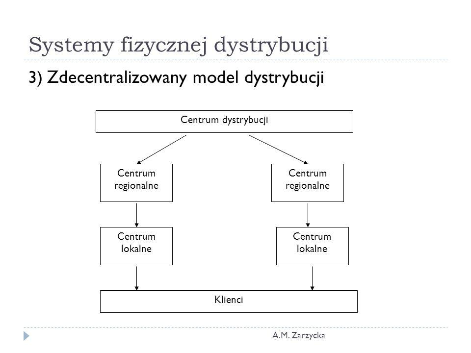 Systemy fizycznej dystrybucji A.M. Zarzycka 3) Zdecentralizowany model dystrybucji Centrum dystrybucji Klienci Centrum regionalne Centrum lokalne