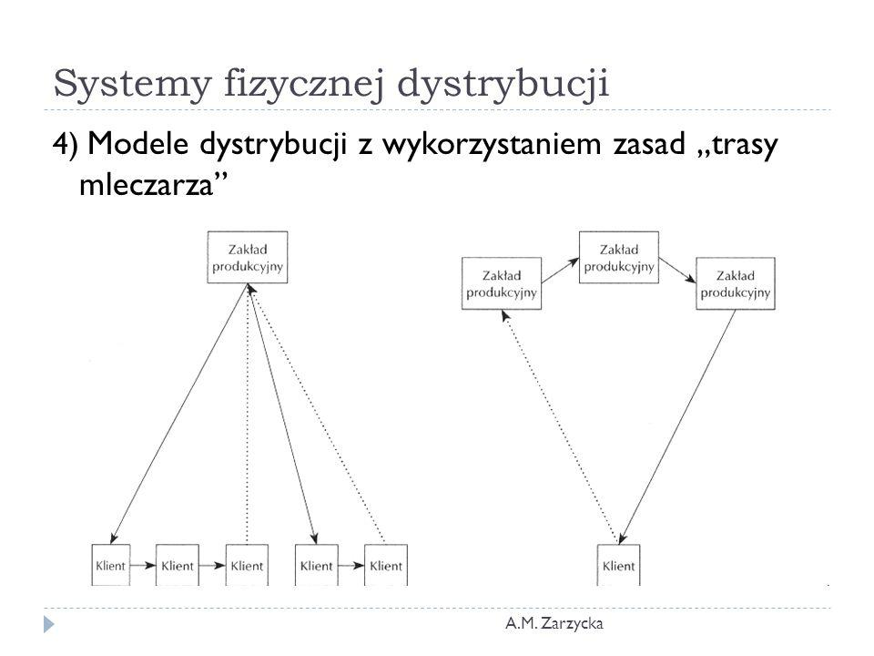 """Systemy fizycznej dystrybucji A.M. Zarzycka 4) Modele dystrybucji z wykorzystaniem zasad """"trasy mleczarza"""""""