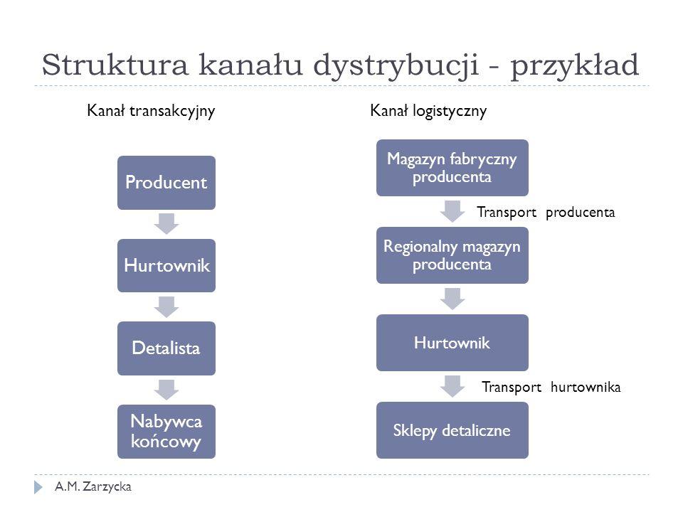 Struktura kanału dystrybucji - przykład ProducentHurtownikDetalista Nabywca końcowy Kanał transakcyjnyKanał logistyczny Magazyn fabryczny producenta R