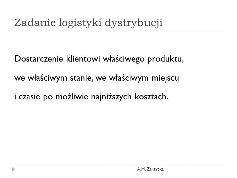 Zadanie logistyki dystrybucji A.M. Zarzycka Dostarczenie klientowi właściwego produktu, we właściwym stanie, we właściwym miejscu i czasie po możliwie